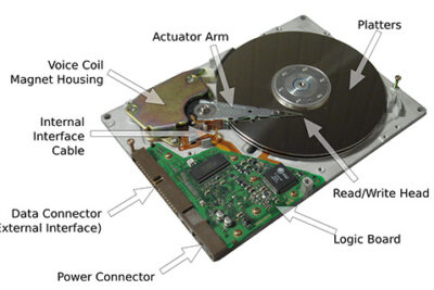 Ổ cứng HDD là gì?
