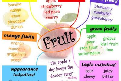 5 Mẹo học từ vựng tiếng Anh hiệu quả nhất