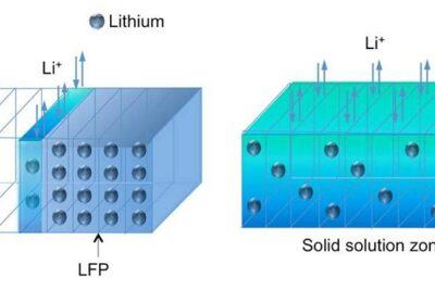 Pin Lithium sắt photphat là gì, có bền không, ưu nhược điểm hoạt động